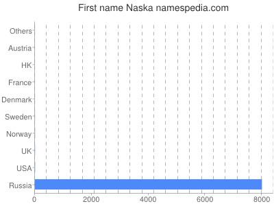 Vornamen Naska