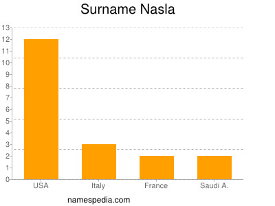 Surname Nasla