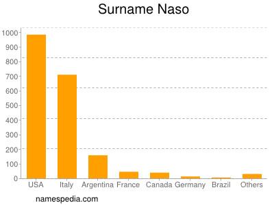 nom Naso