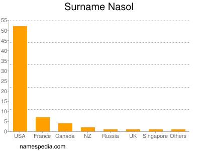 Surname Nasol