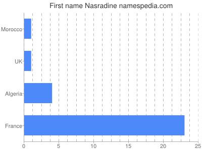 Given name Nasradine
