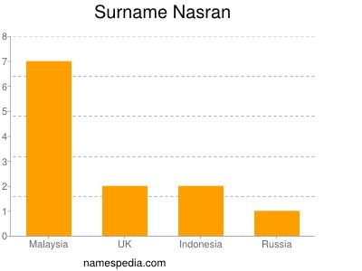 Surname Nasran