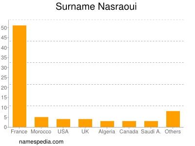 Surname Nasraoui