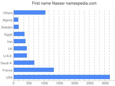 Vornamen Nasser