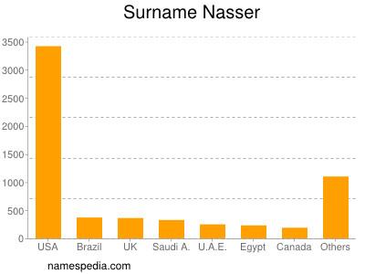 Familiennamen Nasser