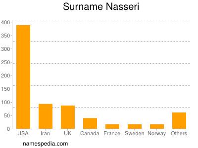 Surname Nasseri