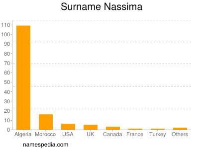 Surname Nassima