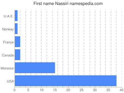 Given name Nassiri