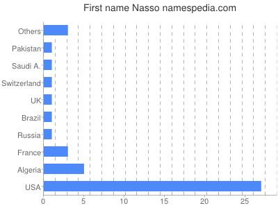 prenom Nasso