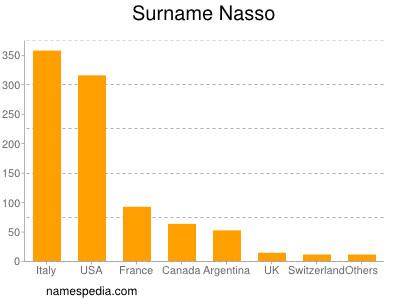 nom Nasso