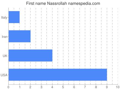 Given name Nassrollah