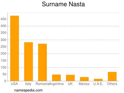 Surname Nasta