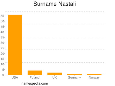 Surname Nastali