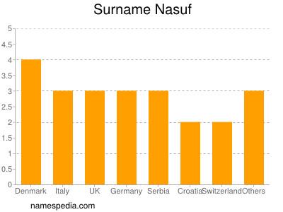 Surname Nasuf