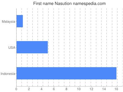 Given name Nasution