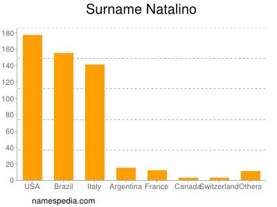Surname Natalino