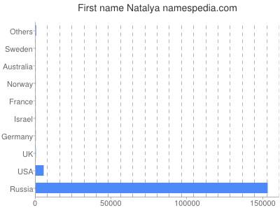 Vornamen Natalya