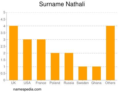 Surname Nathali