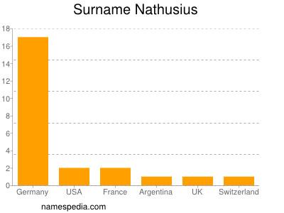 Surname Nathusius