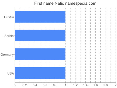 Given name Natic