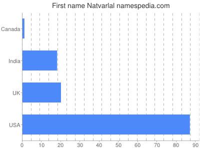 Given name Natvarlal