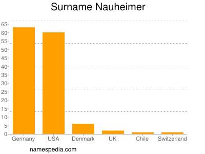 Surname Nauheimer