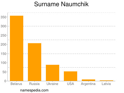 Surname Naumchik