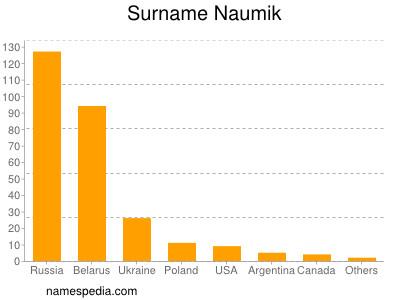 Surname Naumik