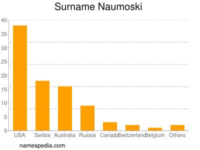 nom Naumoski