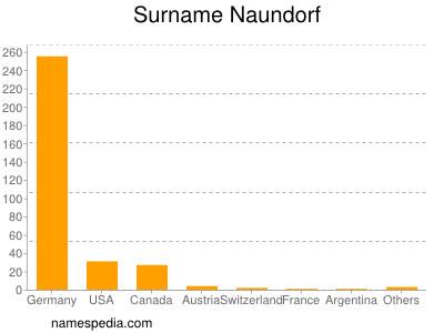 Surname Naundorf