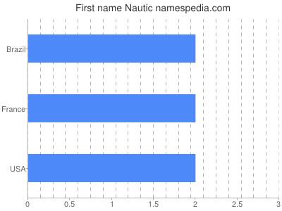 Given name Nautic