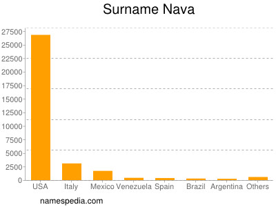 Surname Nava