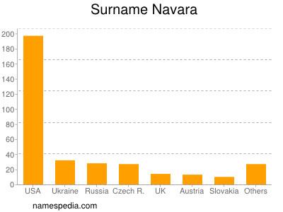 Surname Navara
