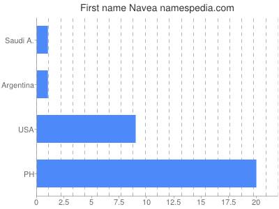 Given name Navea