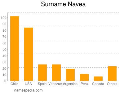 Surname Navea