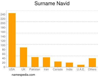 Familiennamen Navid