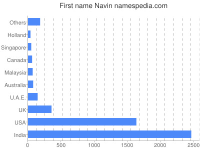 Given name Navin