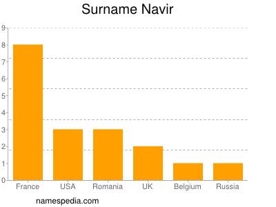Surname Navir