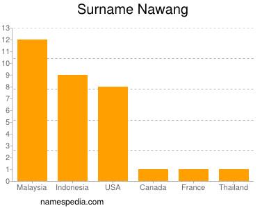 Surname Nawang