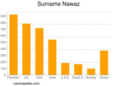 Surname Nawaz