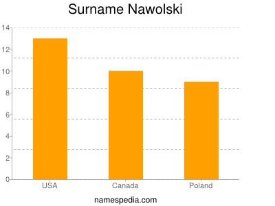 Surname Nawolski