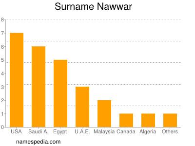 Surname Nawwar