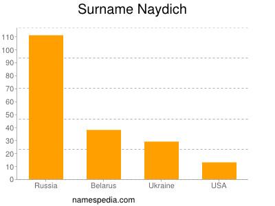 Surname Naydich