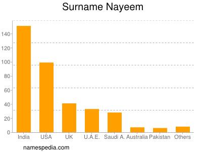 Surname Nayeem