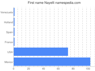Given name Nayelli