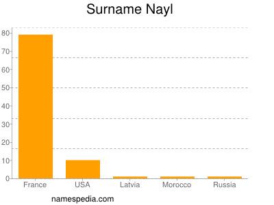 nom Nayl