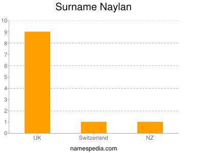 Surname Naylan