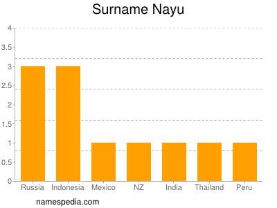 Surname Nayu