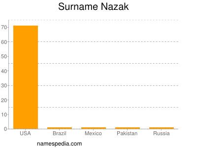 Familiennamen Nazak