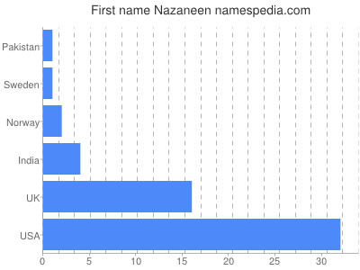 Given name Nazaneen